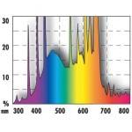 JBL Solar Ultra Color T5 - за интензивни цветове за сладководни аквариуми - различни размери