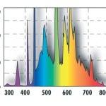 JBL Solar Tropic T8 (4000K) - Слънчева светлина за растения - различни размери