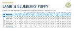 N&D PUPPY MED&MAXI PUMPKIN -  Пълноценна храна за подрастващи кученца и бременни или кърмещи кучета с агнешко, тиква и боровинка 12.00кг